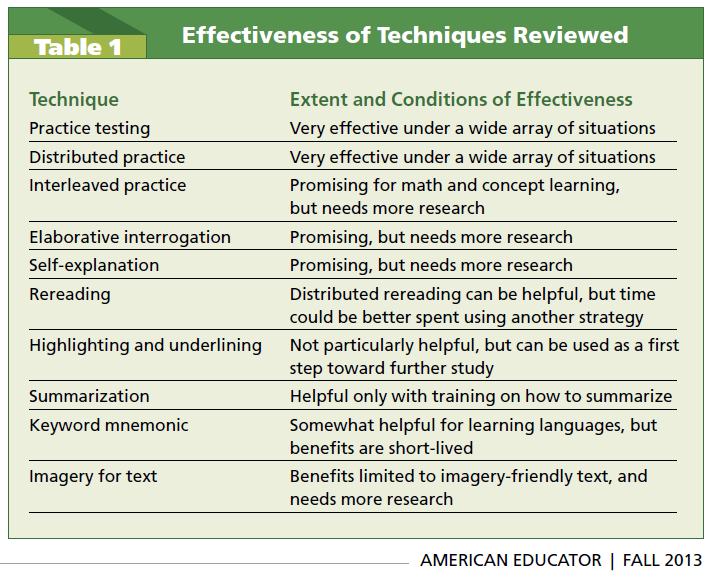 effectiveness of techniques reviewed.png